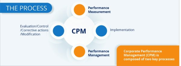 Cooperate performance management Dubai